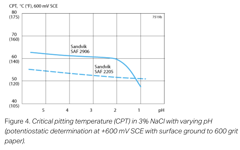 SANM0043-Fig.4-Critical pitting temperature (CPT) in 3% NaCl with varying pH