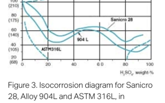 SANM0029-Fig.3- Isocorrosion diagram in deaerated sulfuric acid