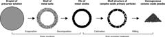 Cerpotech spray pyrolysis synthesis route
