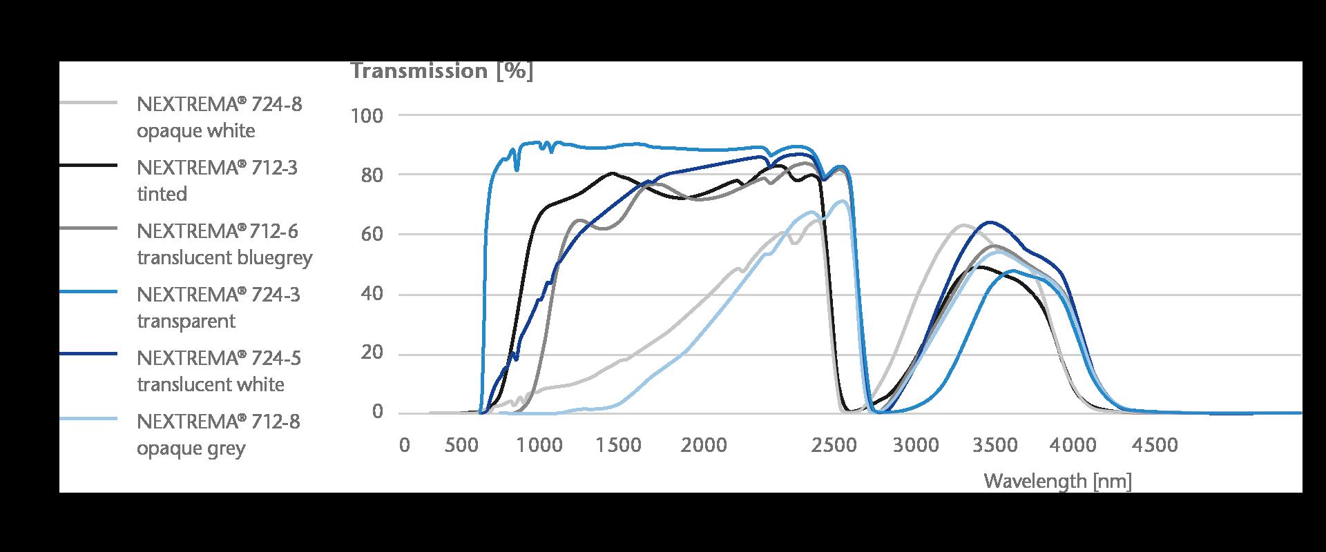 NEXTREMA transmission curve