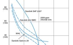 SANM0029-Fig.4- Isocorrosion diagram in sulfuric acid