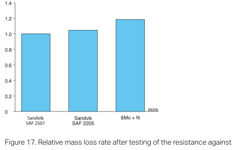 SANM0042-Fig.17-Relative mass loss rate after testing of the resistance against erosion corrosion