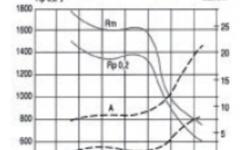 UGI 4029 Tempering curves