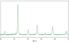 X-ray diffractogram (XRD) of lanthanum strontium manganite (LSM82) powder