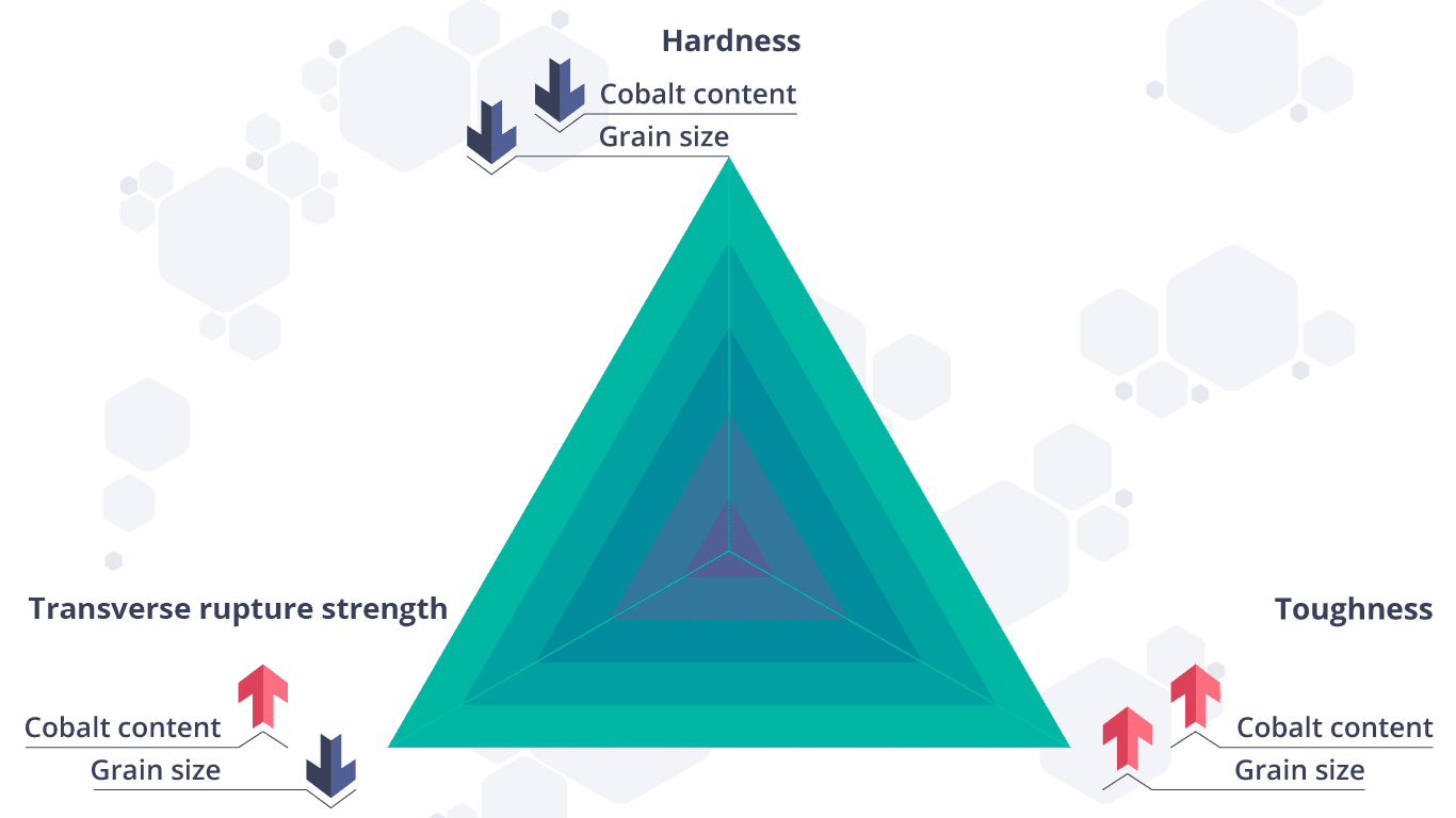 Selecting a suitable carbide grade: Chart demonstrating relationship between hardness, transverse rupture strength, and toughness