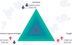 Cemented carbides: Between hardness transverse rupture strength and toughness