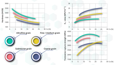 Carbide properties in relation to Co content and WC grain size