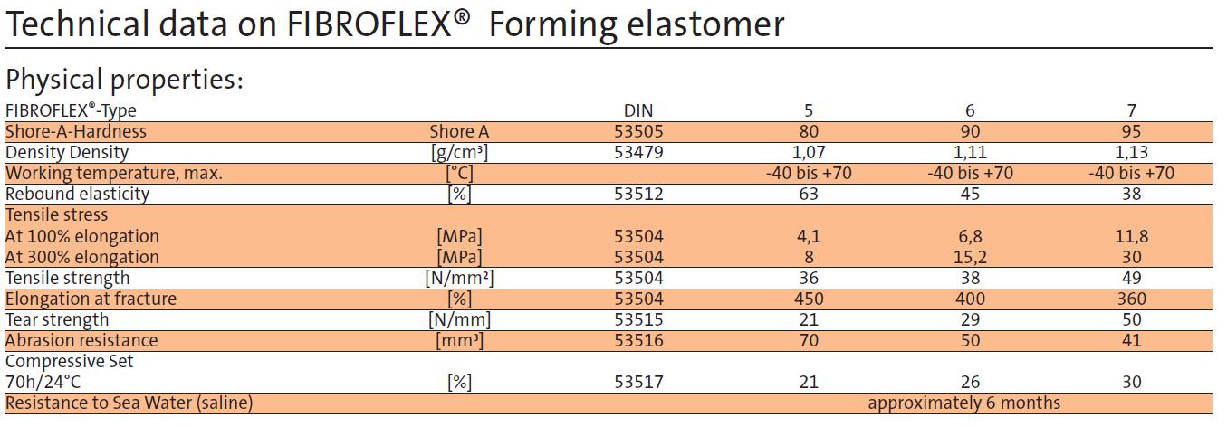 FIBROFLEX tabel