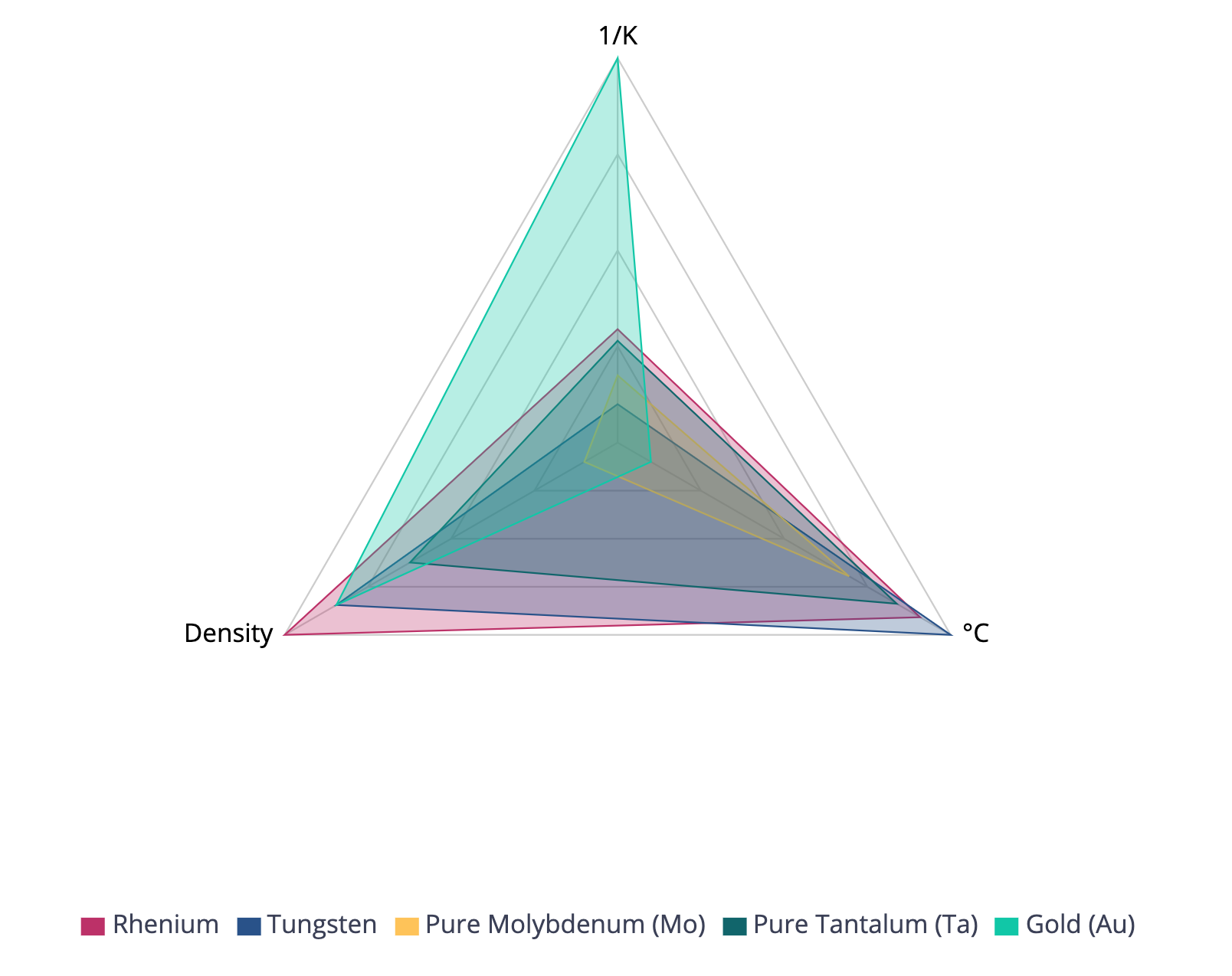Tungsten comparison with other metals.png