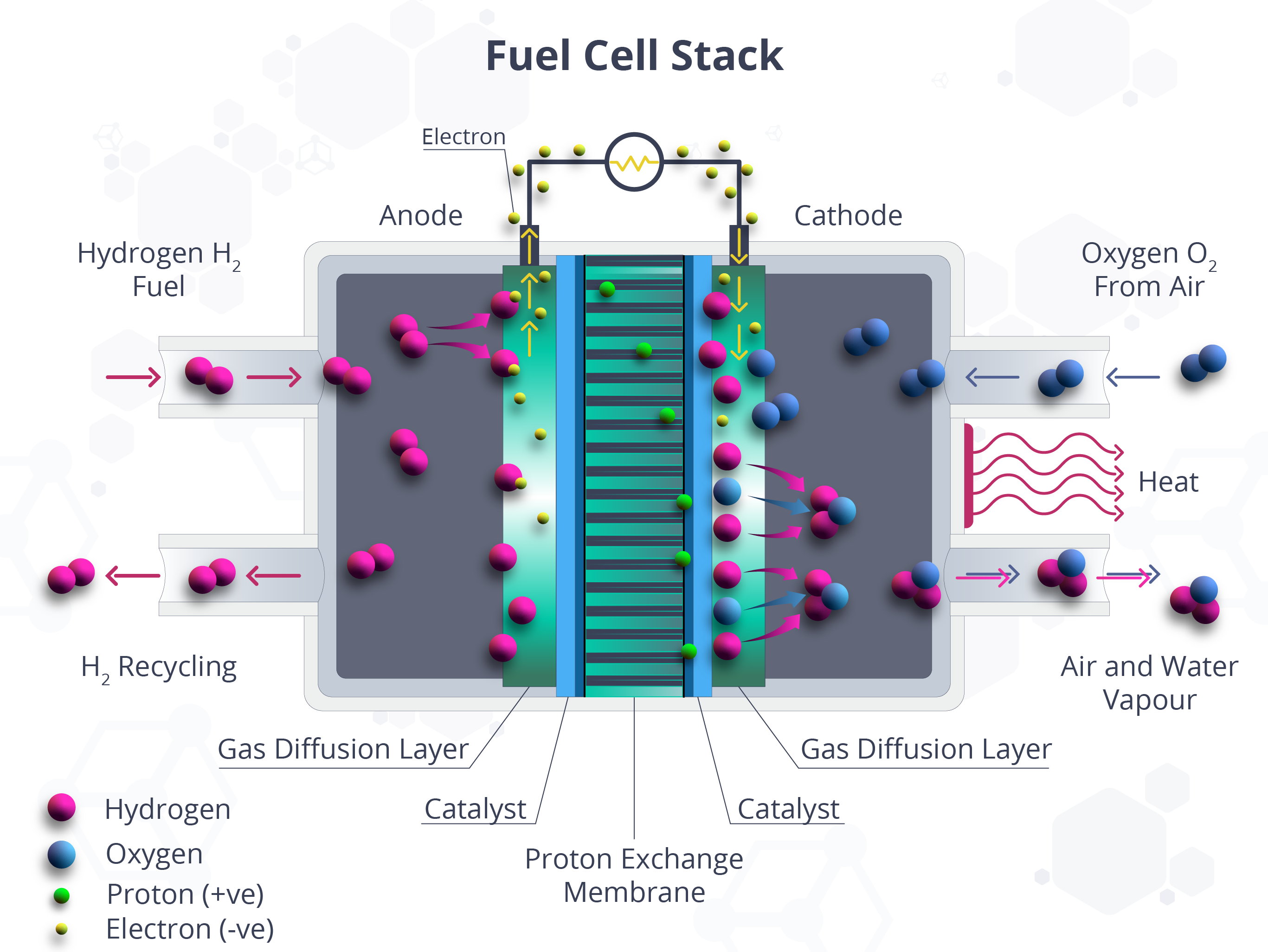 Hydrogen Fuel Cell Stack - Molymet Content 2.png