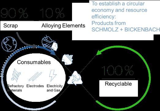 Schmolz + Bickenbach Circular Economy