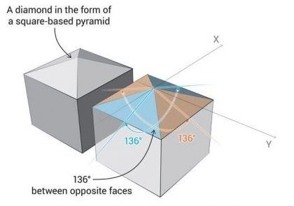 Vickers Hardness Test indentor geometry.