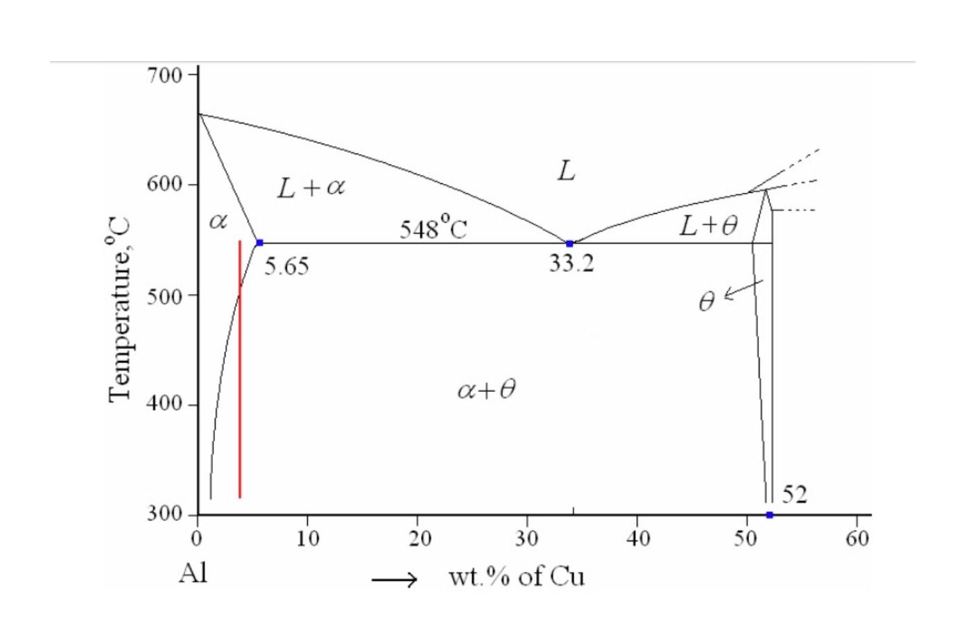 Figure 1. Aluminium rich end of Al-Cu phase diagram.