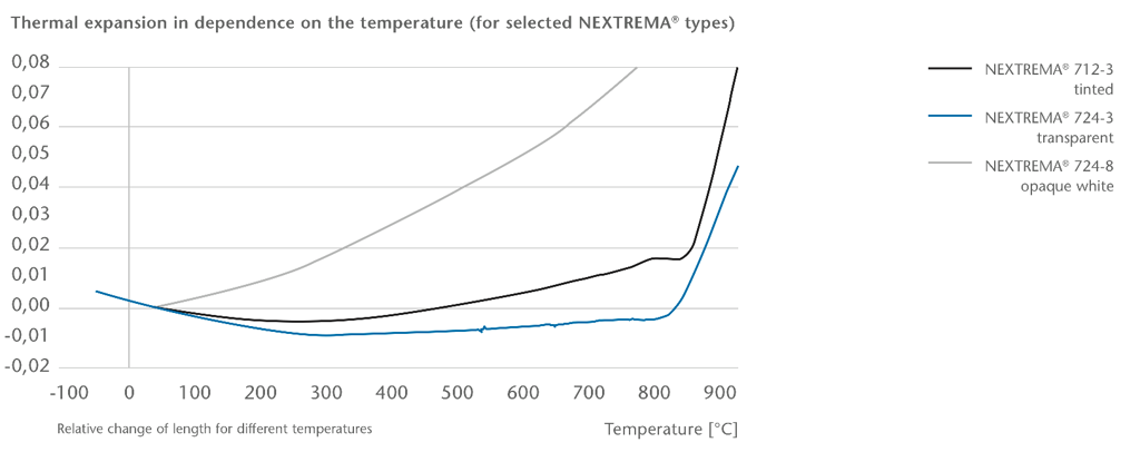 schott-nextrema-thermal-expansion