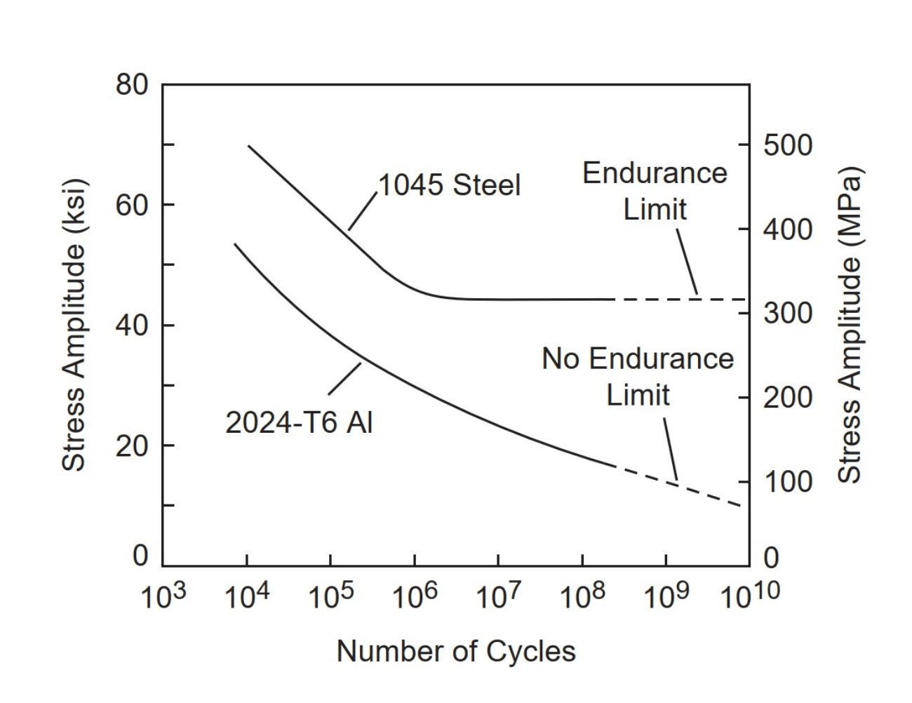 Figure 1. S−N curves for aluminium and low-carbon steel [1].