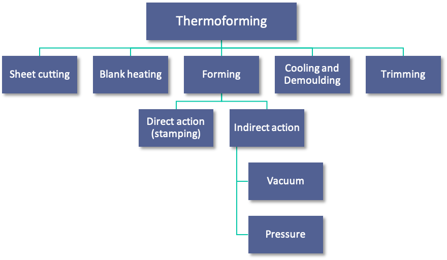 thermoforming process.png