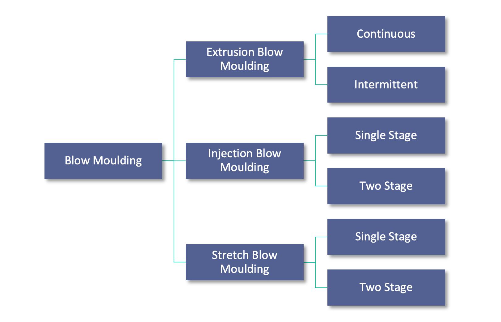 Breakdown of blow moulding methods.png
