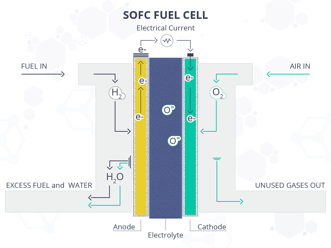 Fuel Cell SOFC