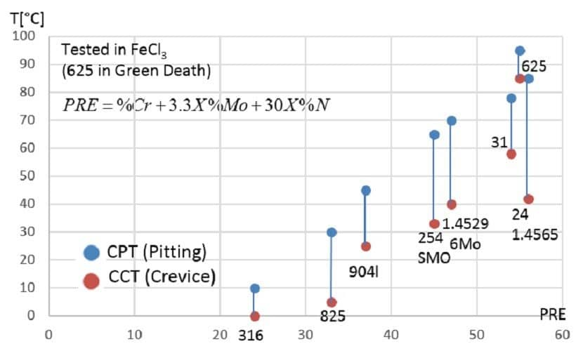 Chart showing comparison of the critical pitting and crevice corrosion temperature with the PREn number