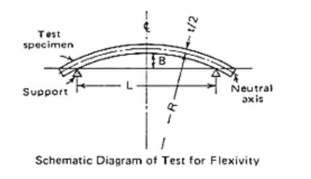 Schematic Diagram of Test for Flexibility