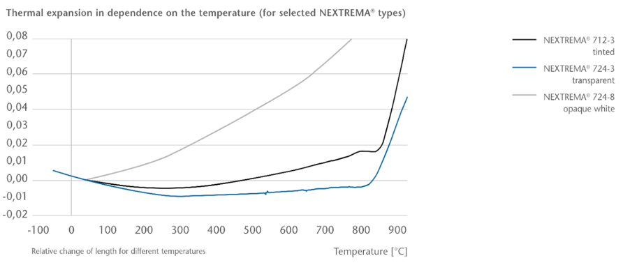 NEXTREMA TPE vs temperature.png