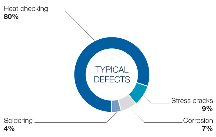 Figure 3- Defect types of die casting dies