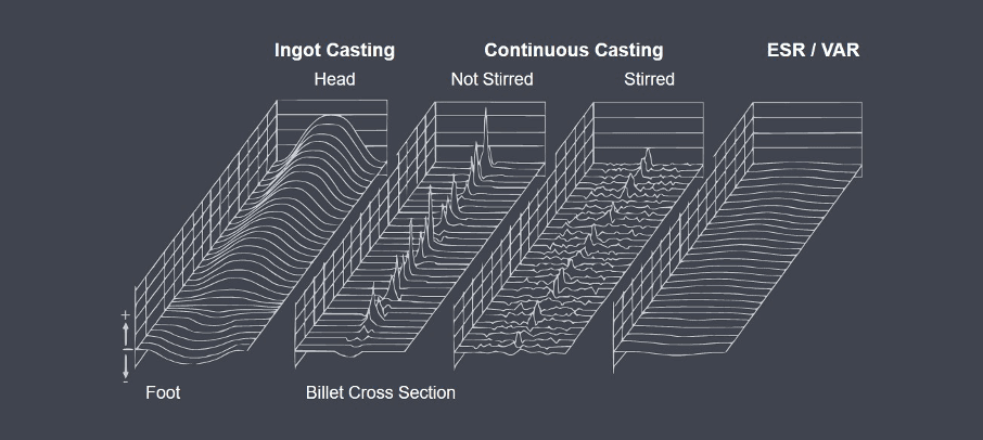 Segregation profiles in billets of ingot casting, continuous casting and ESR/VAR
