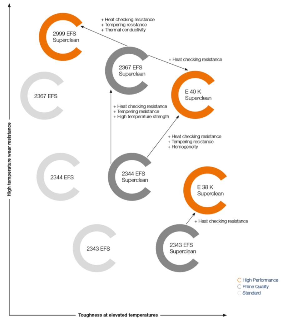 HPDC Chart