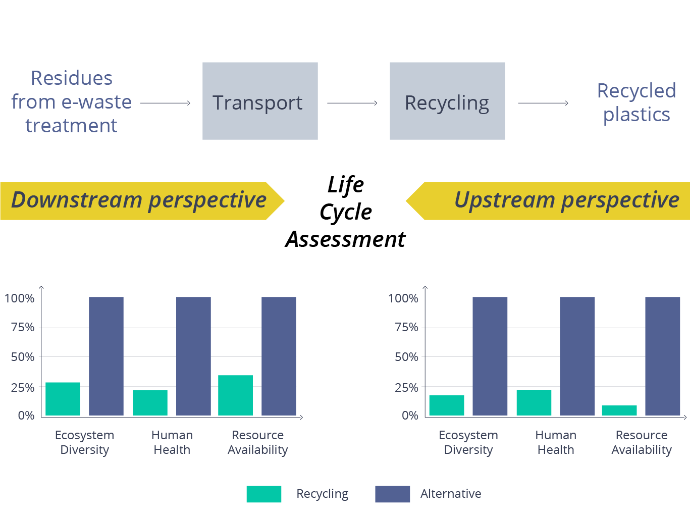 Representation of relative environmental impact of recycled plastic