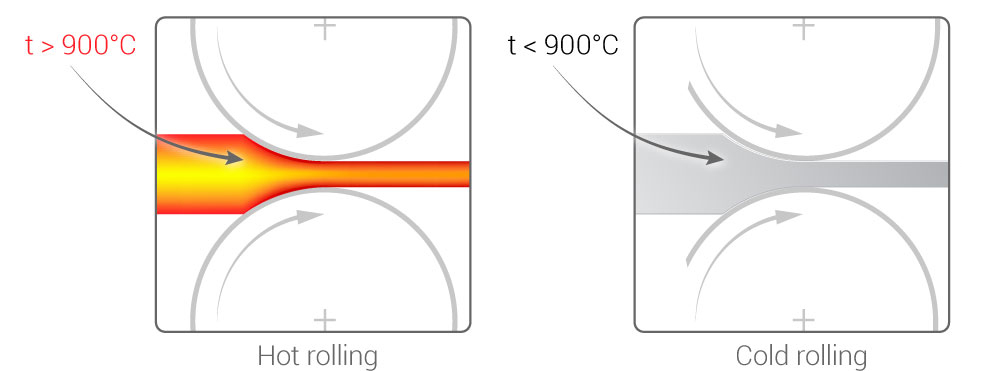 Cold Rolling vs. Hot Rolling