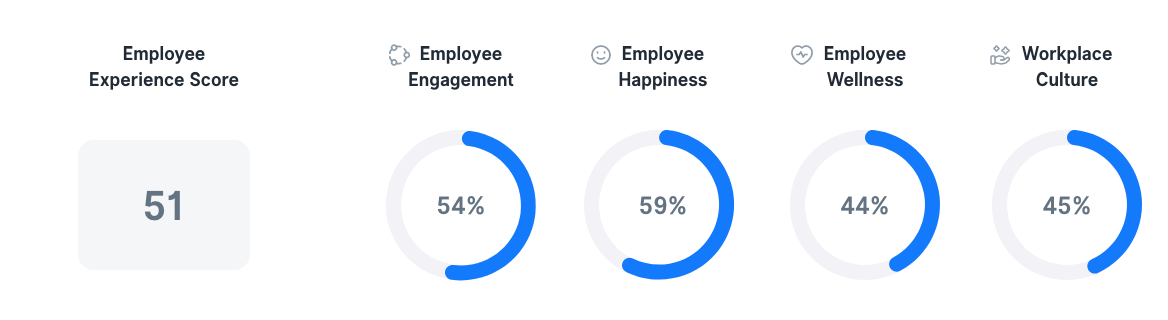 Employee Experience in Argentina