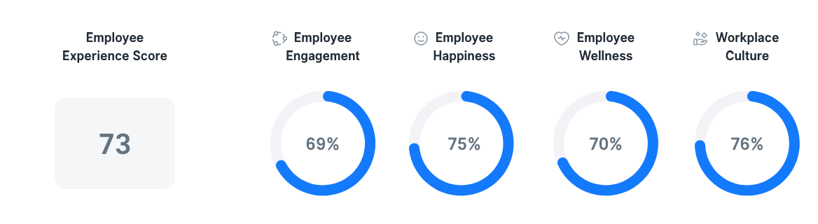 Employee Experience in Israel
