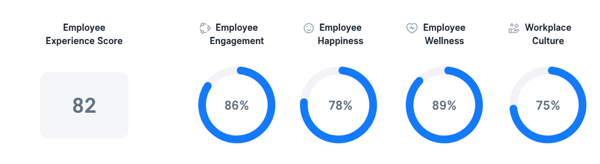 Employee Experience in Germany