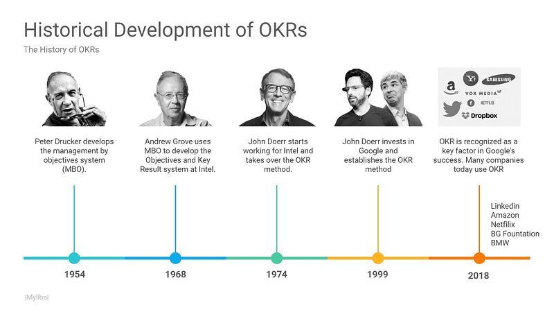 History of OKR