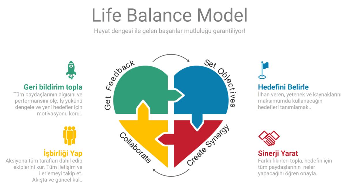 Life Balance Model