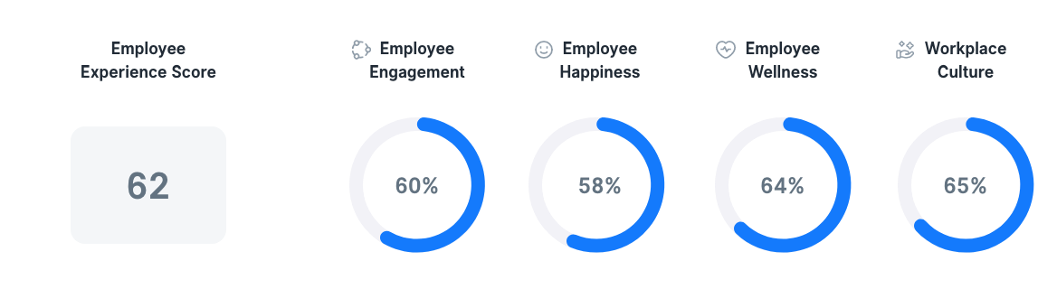 Employee Experience in Italy