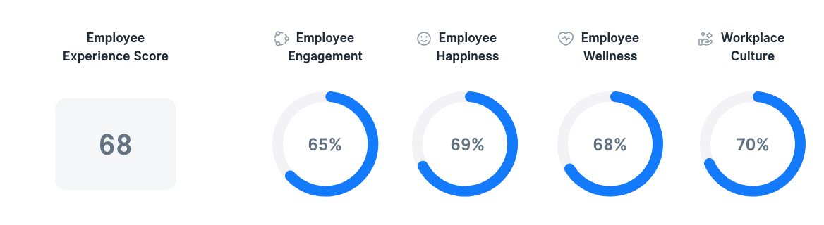Employee Experience in Singapore