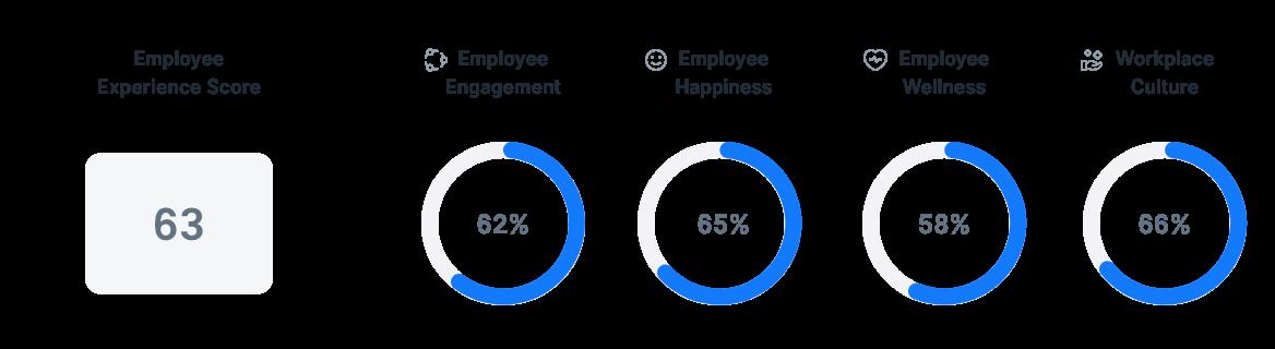 Employee Experience in Spain