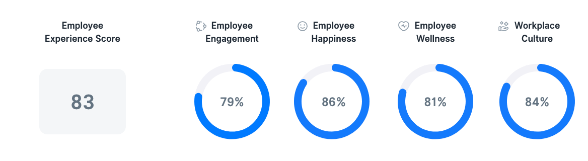 Employee Experience in Netherlands