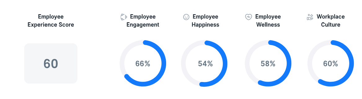 Employee Experience in Greece