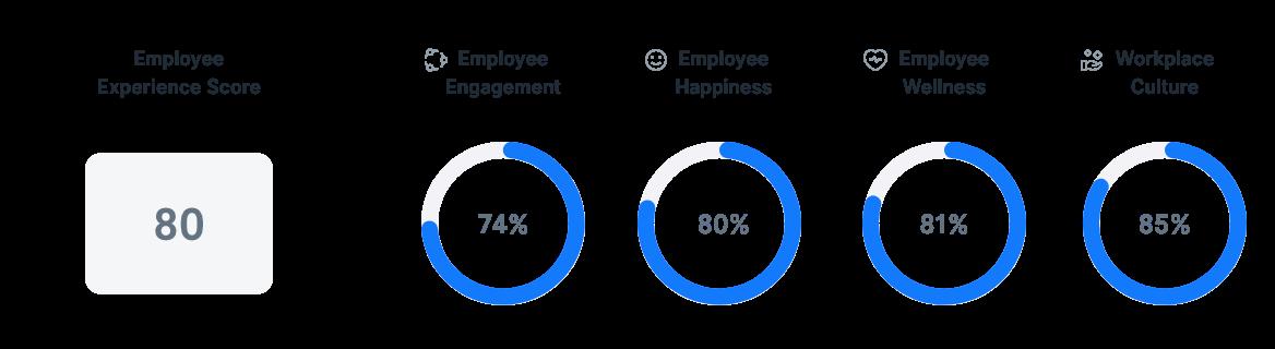 Employee Experience in UK
