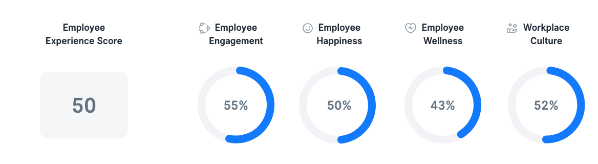 Employee Experience in Indonesia