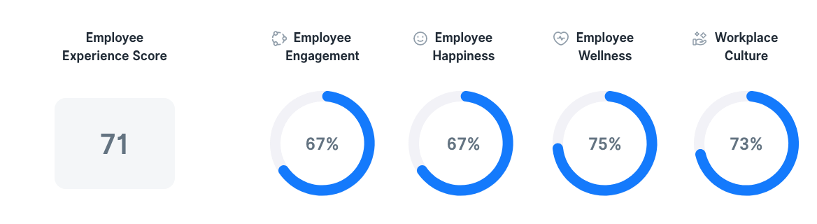Employee Experience in France